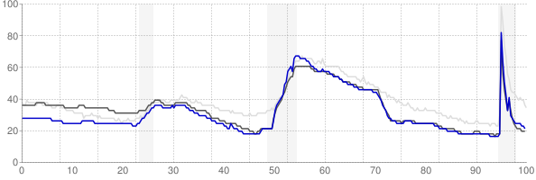 Boise City, Idaho monthly unemployment rate chart